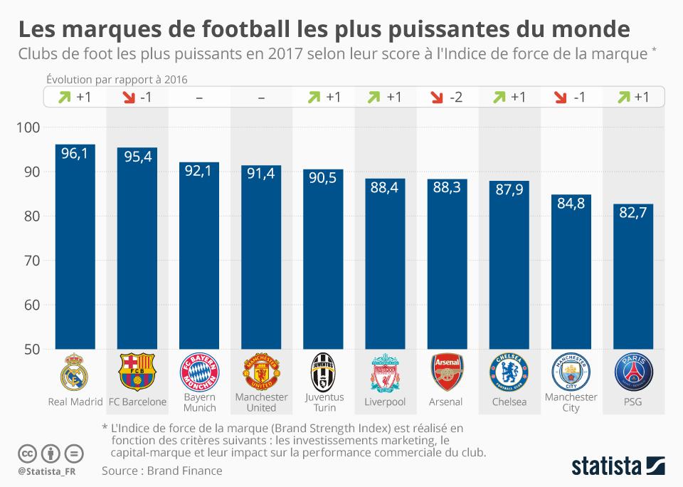 Infographie: Les marques de football les plus puissantes du monde   Statista