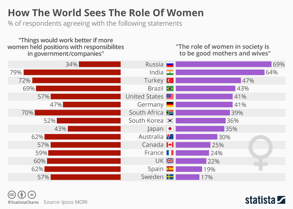 Infographic: How The World Sees The Role Of Women    Statista