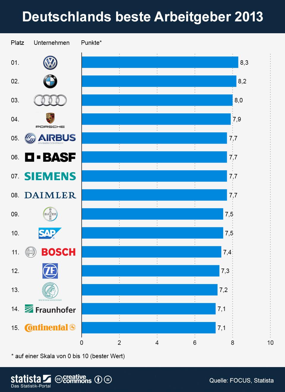 Infografik: Deutschlands beste Arbeitgeber 2013   Statista