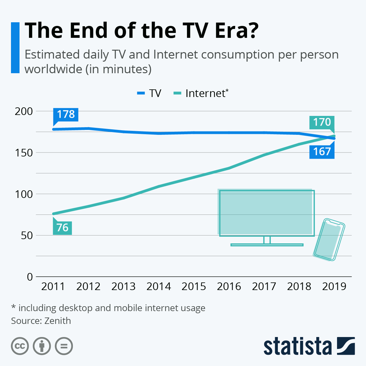 Infographic: The End of the TV Era? | Statista