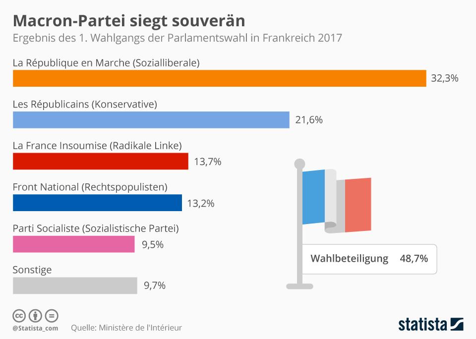 Infografik: Macron-Partei siegt souverän   Statista