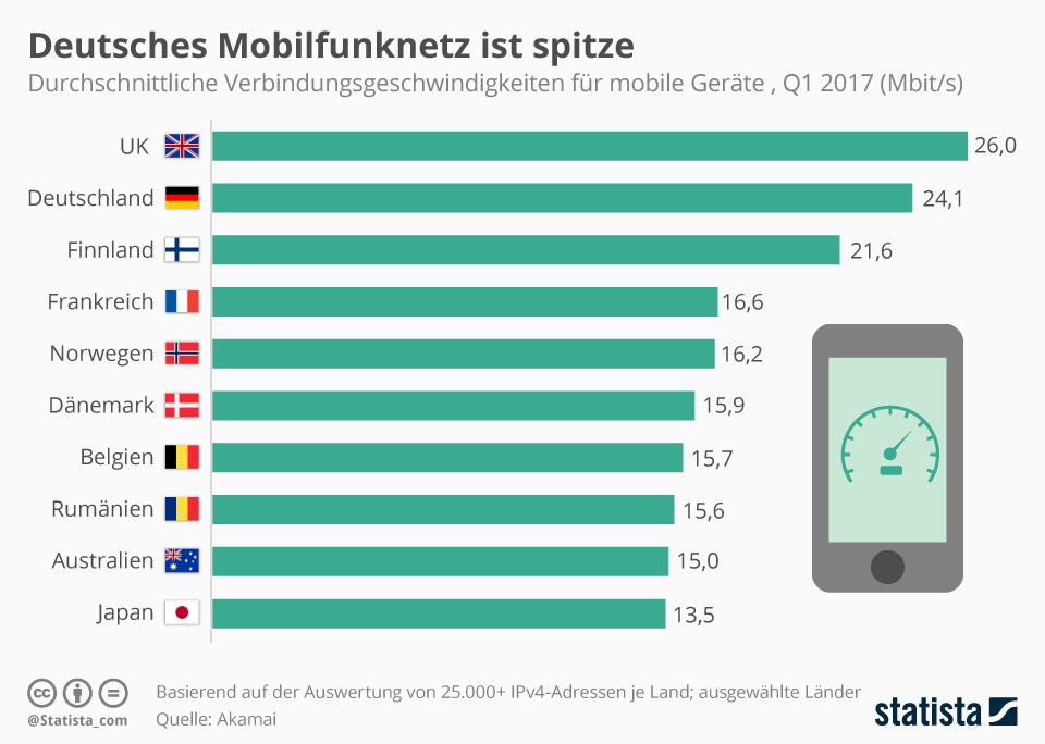 Infografik: Deutsches Mobilfunknetz ist spitze | Statista