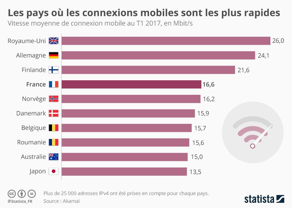 Infographie: Les pays où les connexions mobiles sont les plus rapides | Statista