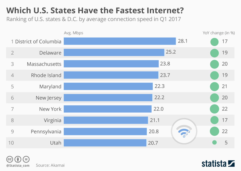 Infographic: Washington D.C. Has The Fastest Internet in America | Statista
