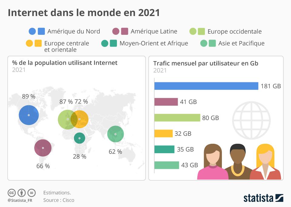 Infographie: Internet dans le monde en 2021 | Statista