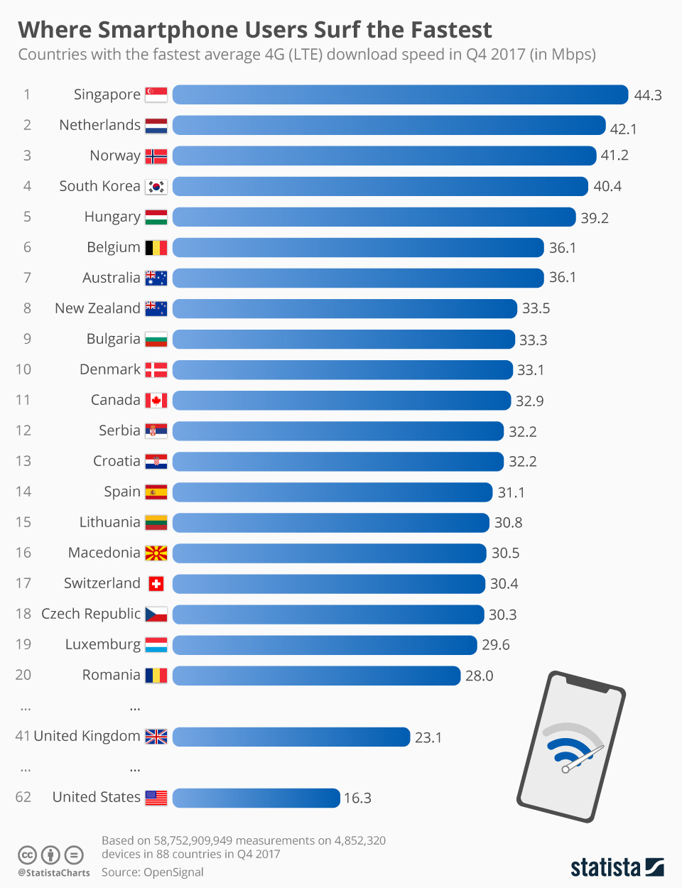 Infographic: Where Smartphone Users Surf the Fastest | Statista