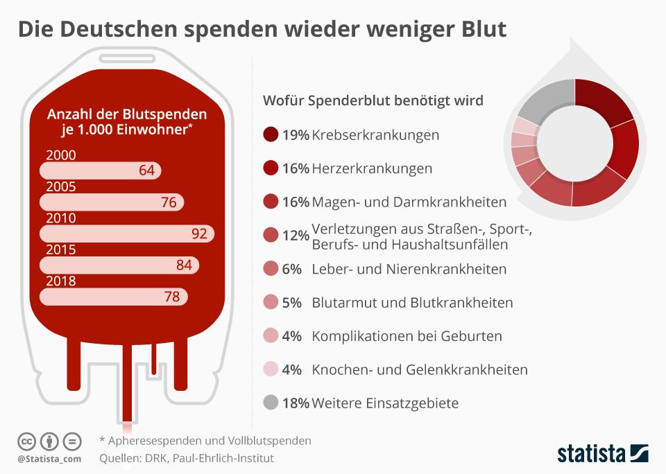 Infografik: Die Deutschen spenden wieder weniger Blut   Statista