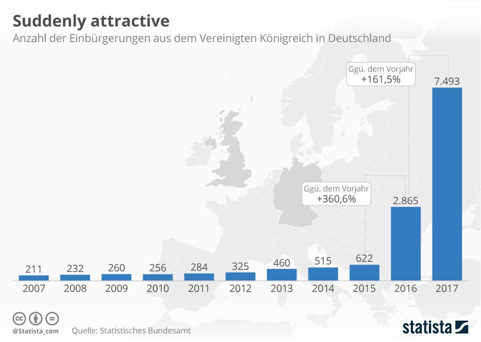 Infografik: Suddenly attractive   Statista