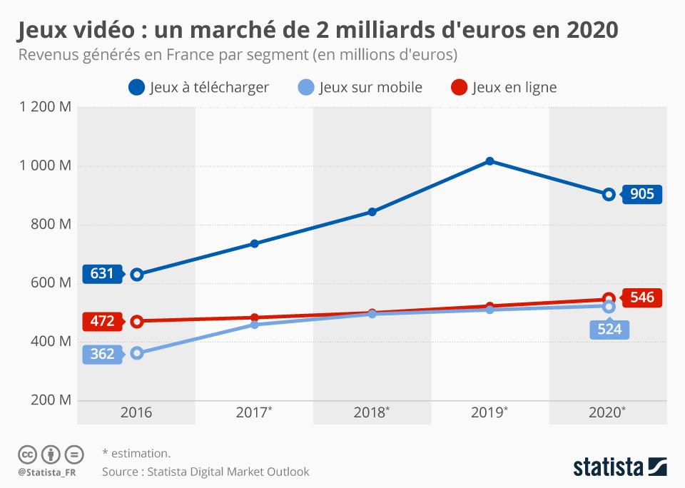 Graphique: Jeux vidéo : un marché de 2 milliards d'euros en 2020 | Statista