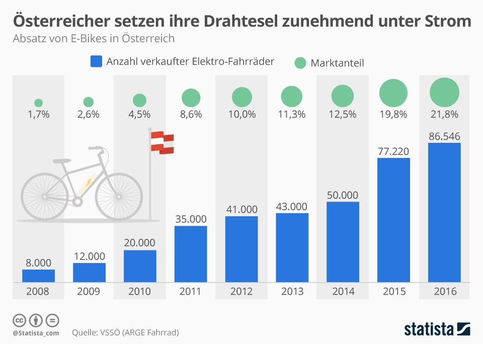 Infografik: Österreicher setzen ihre Drahtesel zunehmend unter Strom | Statista