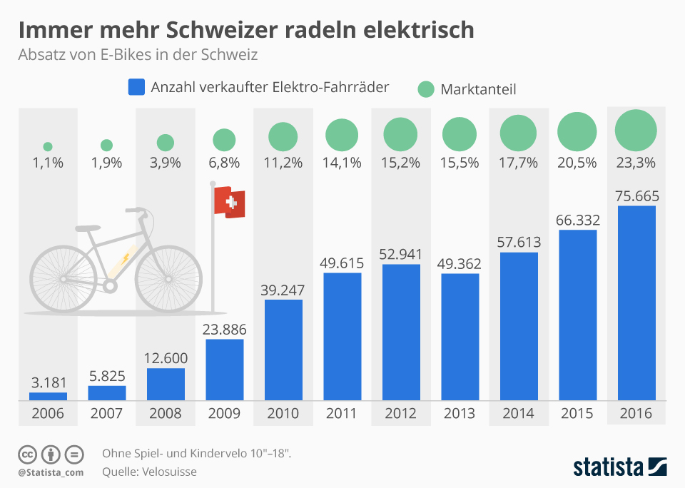 Infografik: Immer mehr Schweizer radeln elektrisch | Statista