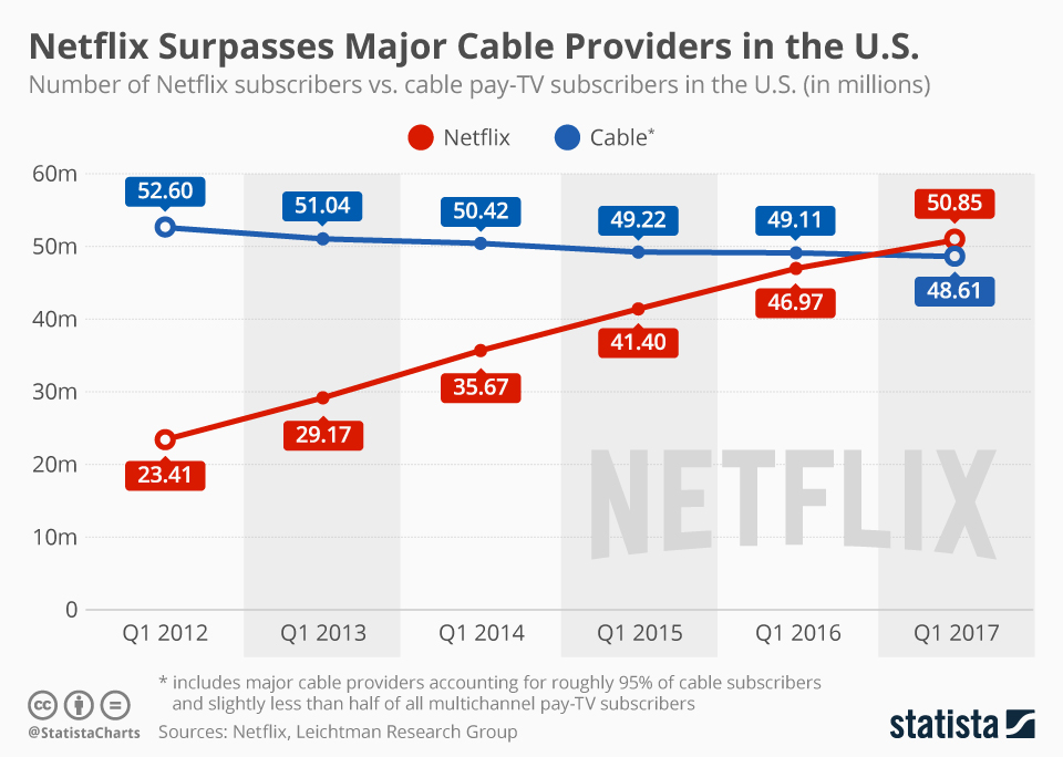 Infographic: Netflix Surpasses Major Cable Providers in the U.S. | Statista