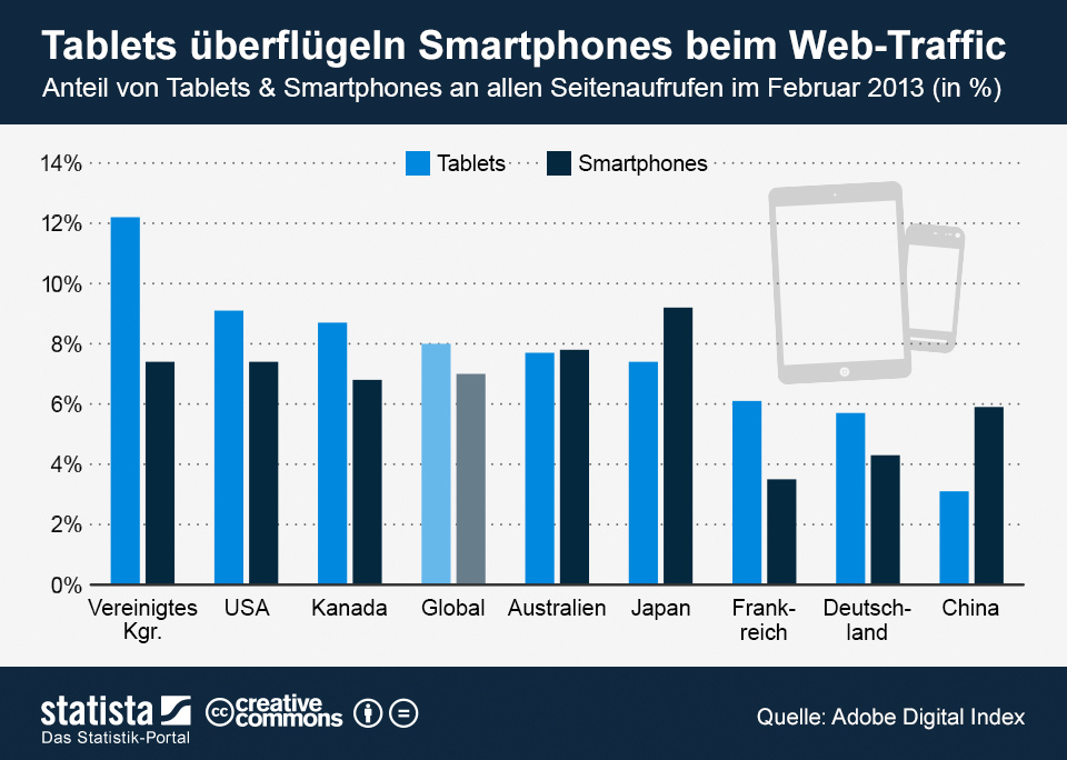 Infografik: Tablets überflügeln Smartphones beim Web-Traffic   Statista