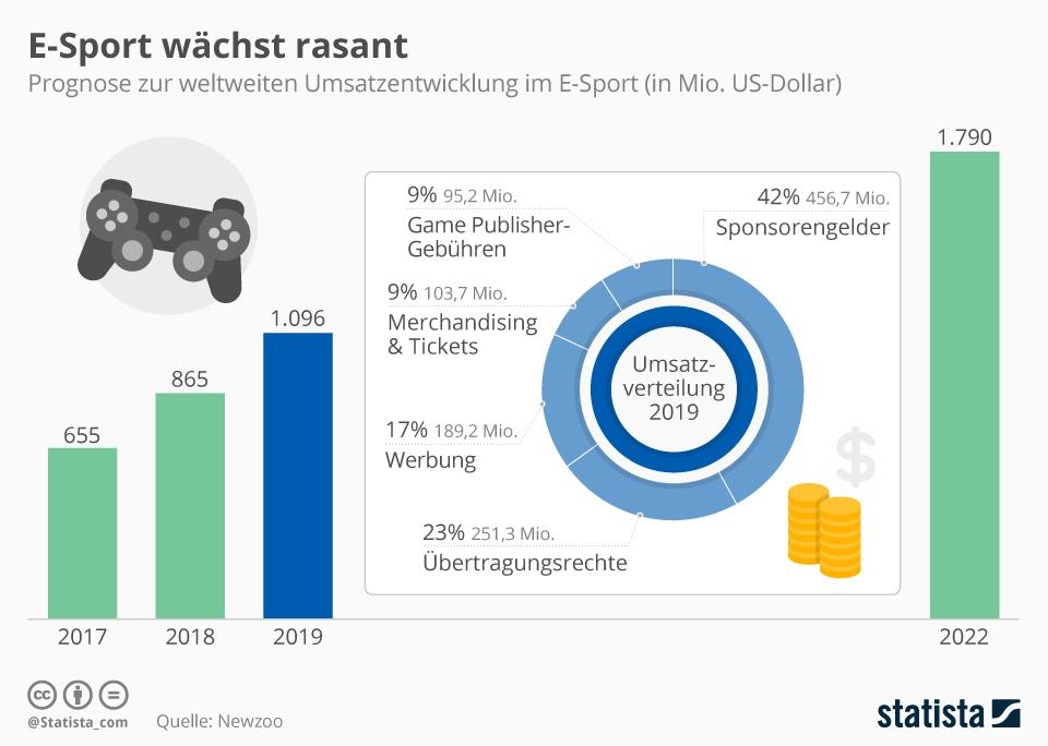 Infografik: E-Sport wächst rasant | Statista
