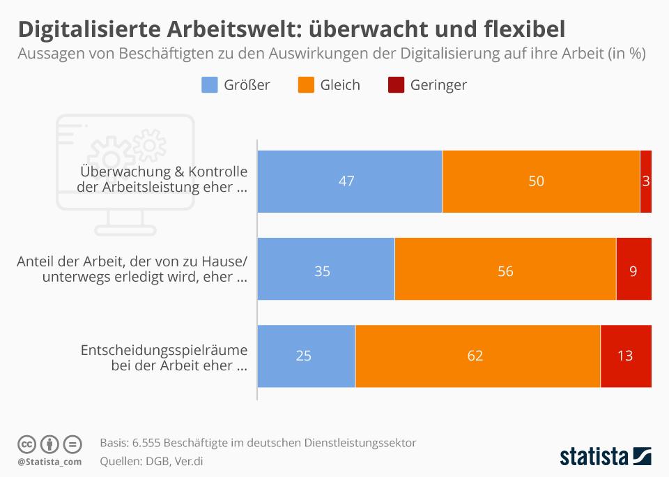 Infografik: Überwacht und flexibel  | Statista