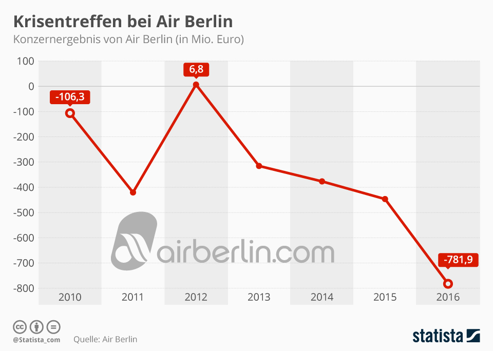 Infografik: Krisentreffen bei Air Berlin   Statista