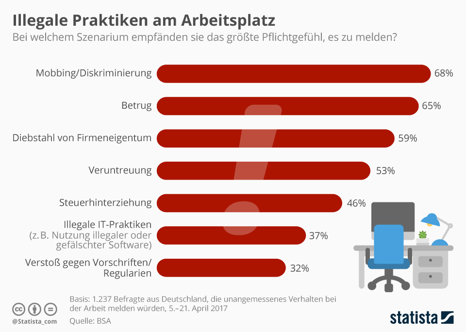 Infografik: Illegale Praktiken am Arbeitsplatz   Statista