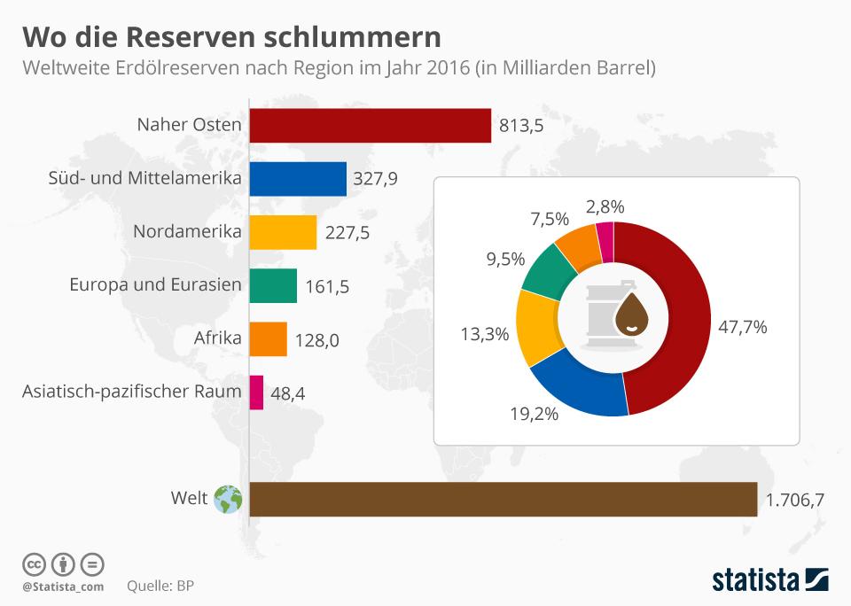 Infografik: Die Erdölreserven der Welt | Statista