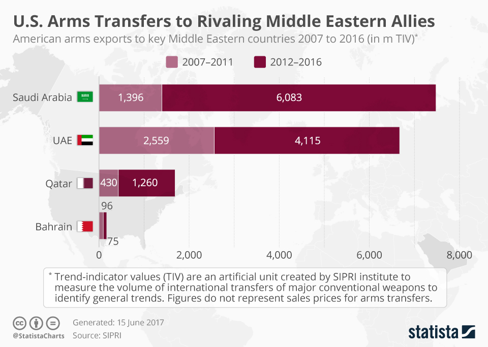 Infographic: U.S. Arms Transfers to Rivaling Middle Eastern Allies | Statista