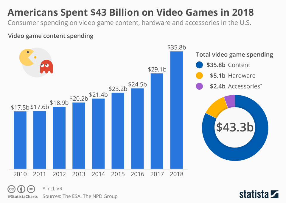 Infographic: Americans Spent $43 Billion on Video Games in 2018 | Statista