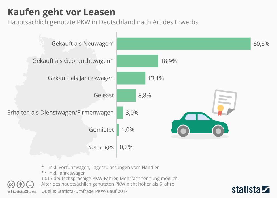 Infografik: Deutsche Kaufen sich am liebsten neue Autos | Statista