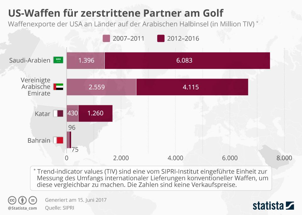 Infografik: US-Waffen für zerstrittene Partner am Persischen Golf | Statista