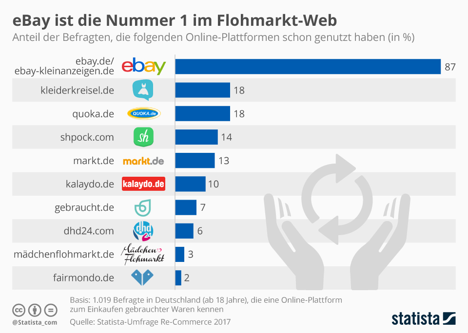 Infografik: eBay ist die Nummer 1 im Flohmarkt-Web  | Statista
