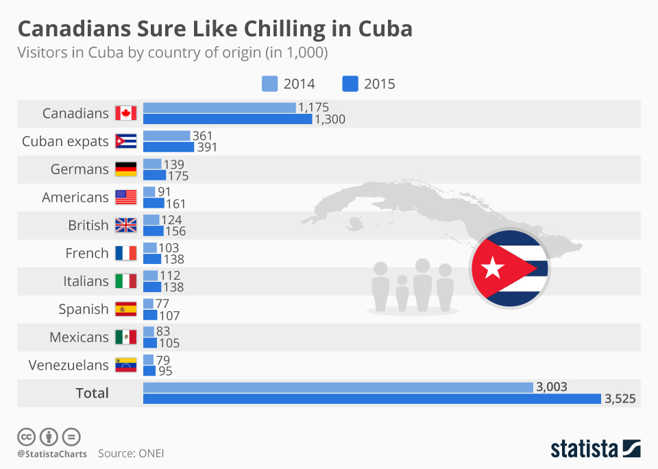 Infographic: Canadians Sure Like Chilling in Cuba - Germans too   Statista