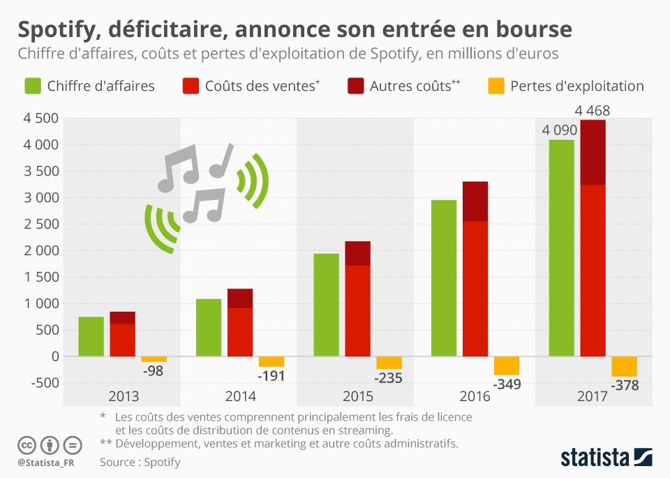 Infographie: Spotify, déficitaire, annonce son entrée en bourse | Statista