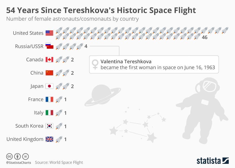 Infographic: 54 Years Since Tereshkova's Historic Space Flight  | Statista