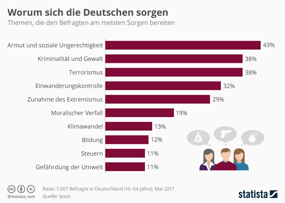 Infografik: Die Sorgen der Deutschen | Statista