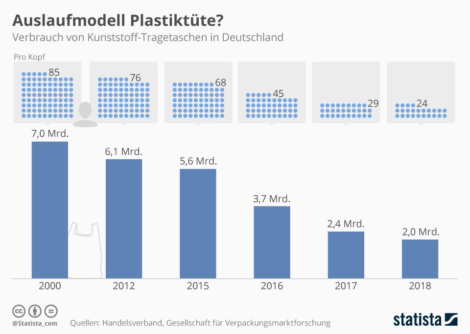 Infografik: Auslaufmodell Plastiktüte? | Statista
