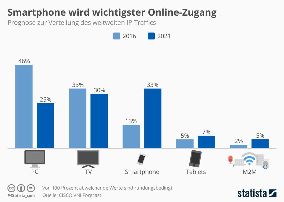 Infografik: Smartphone wird wichtigster Online-Zugang | Statista