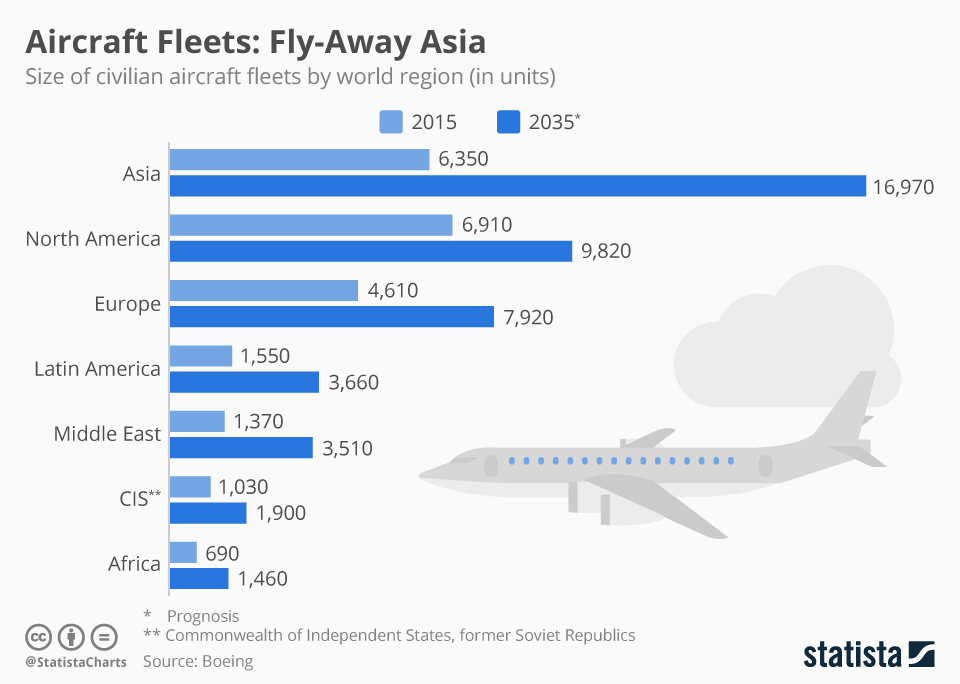Infographic: Asia's Civilian Aircraft Fleet to be Biggest by Far in 2035 | Statista