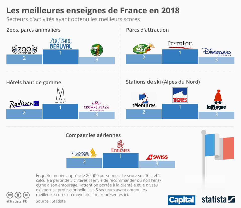 Infographie: Les meilleures enseignes de France en 2018 | Statista
