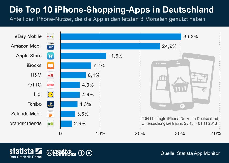 Infografik: Die Top 10 iPhone-Shopping-Apps  | Statista