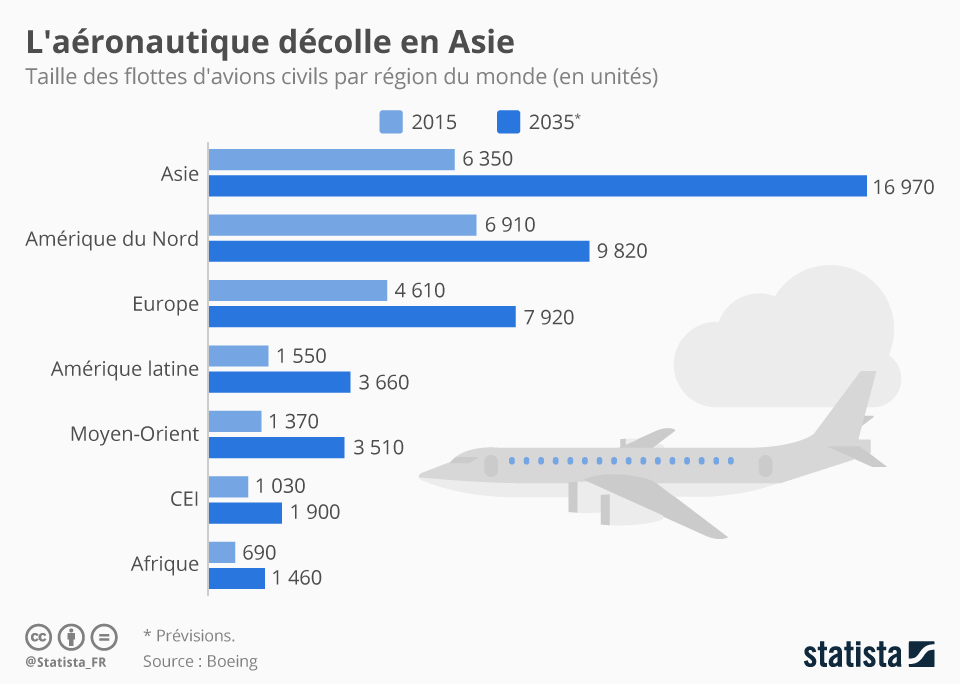 Infographie: L'aéronautique décolle en Asie | Statista
