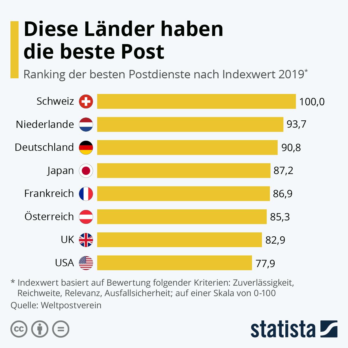 Infografik: Diese Länder haben die beste Post | Statista