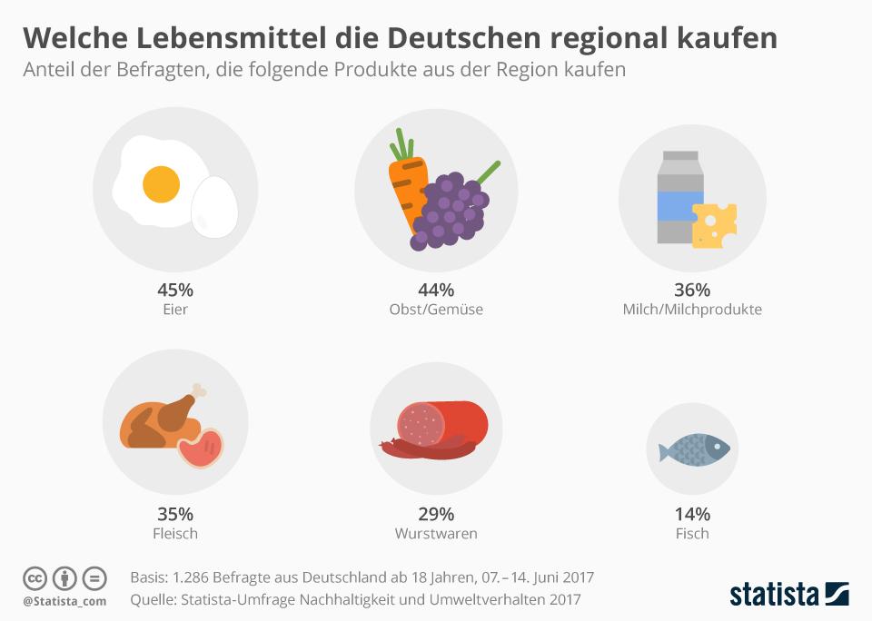Infografik: Welche Lebensmittel die Deutschen regional kaufen | Statista