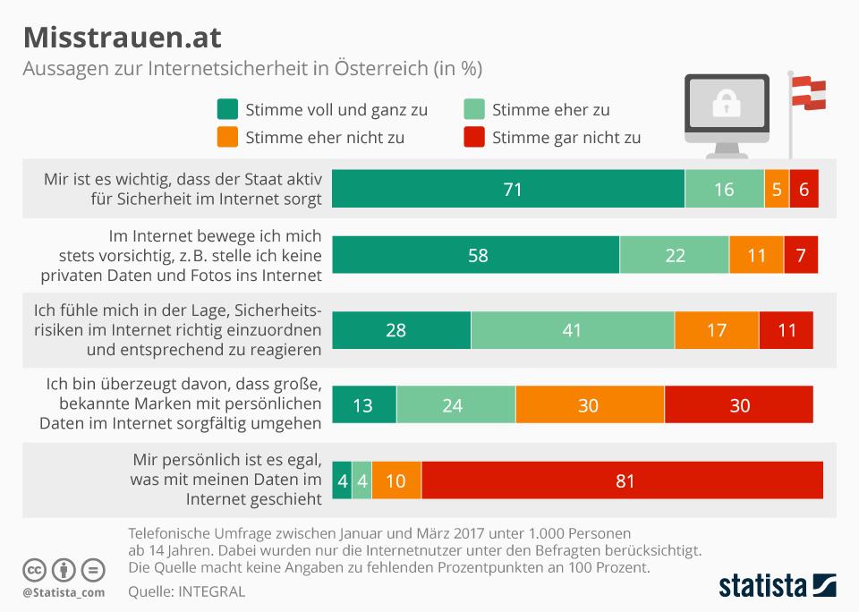 Infografik: Misstrauen.at | Statista