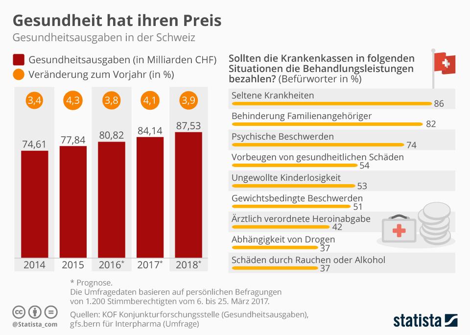 Infografik: Gesundheit hat ihren Preis | Statista