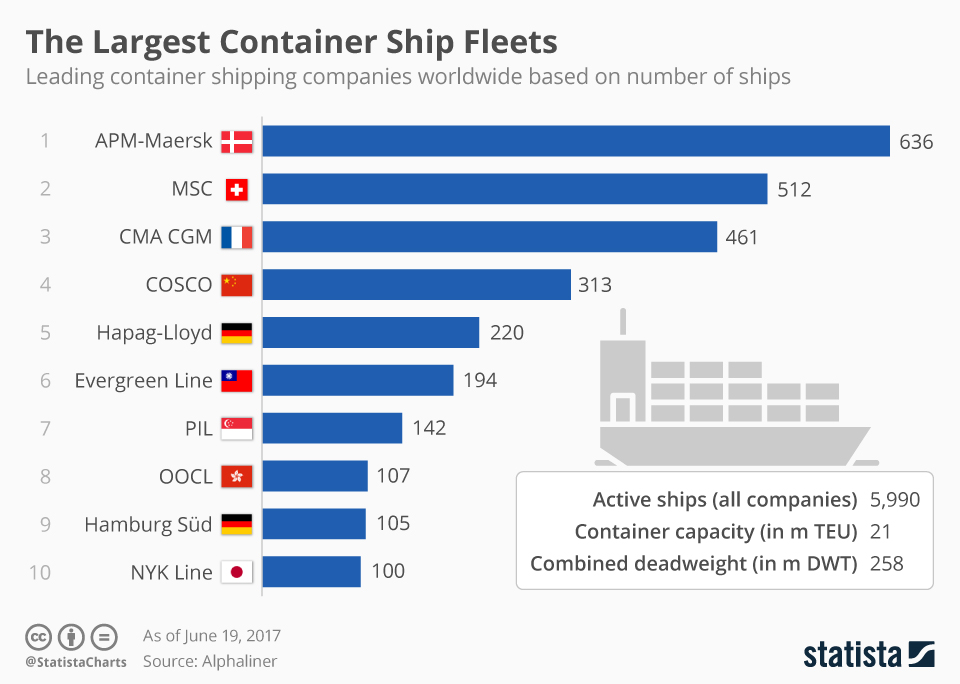 Infographic: The Largest Container Ship Fleets Worldwide   Statista