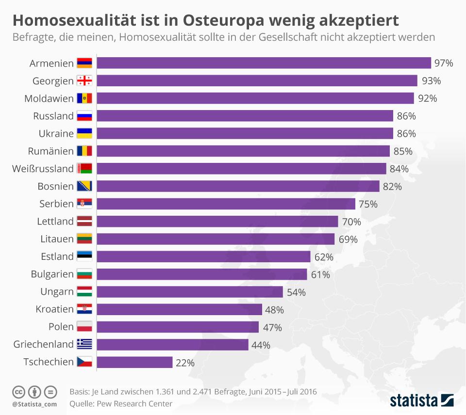 Infografik: Homosexualität ist in Osteuropa wenig akzeptiert | Statista