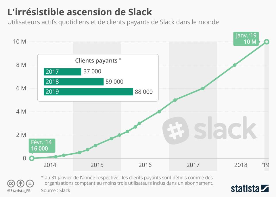 Infographie: L'irrésistible ascension de Slack    Statista