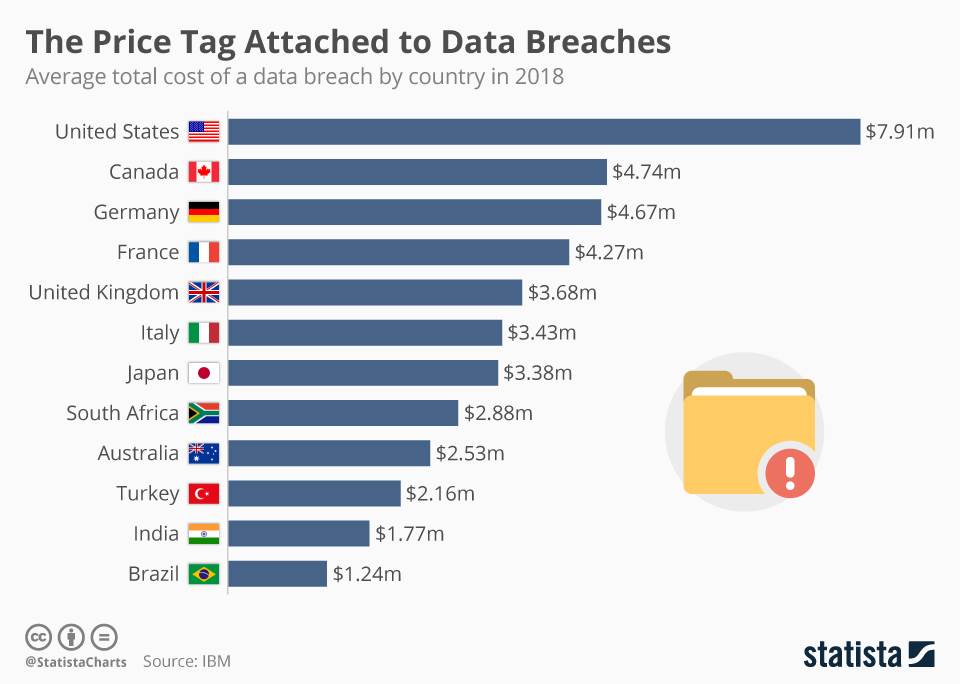 Infographic: The Price Tag Attached to Data Breaches | Statista