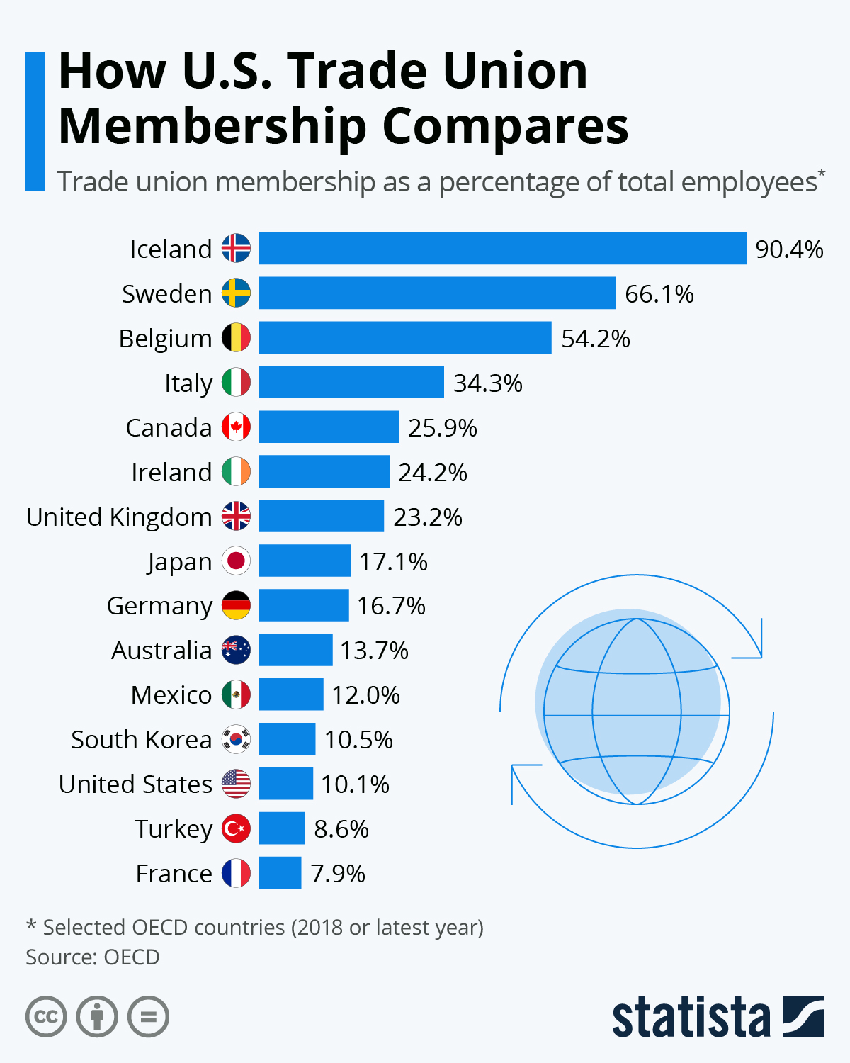 Infographic: How U.S. Trade Union Membership Compares | Statista