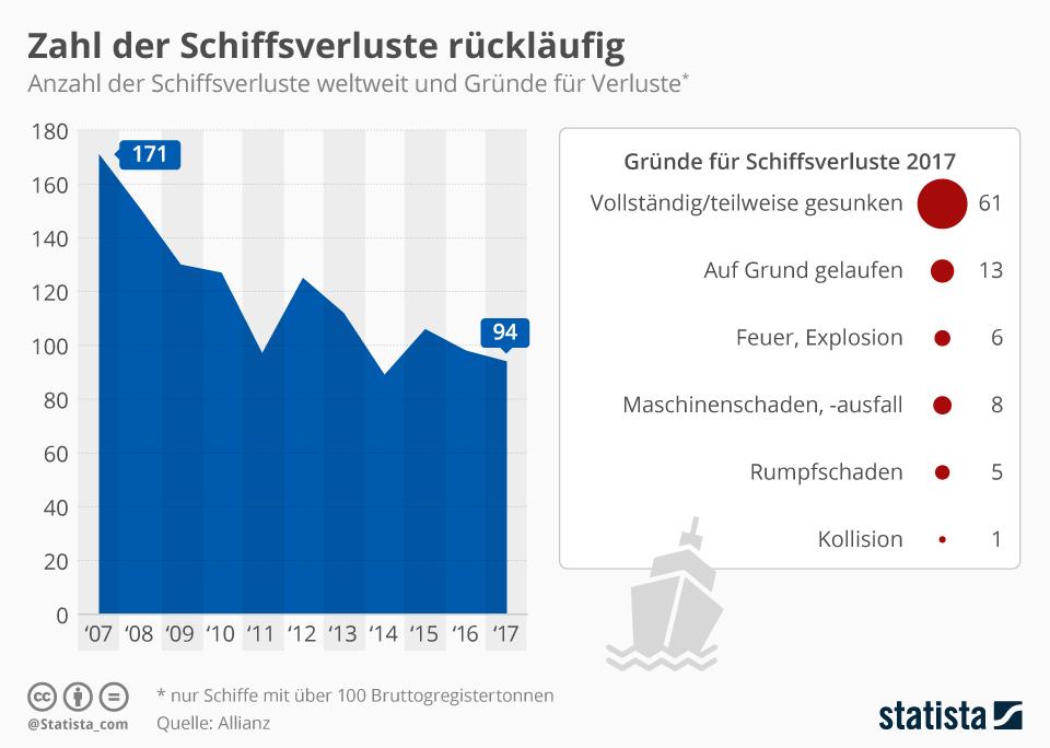Infografik: Zahl der Schiffsverluste rückläufig | Statista