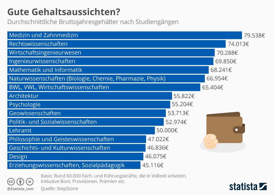 Infografik: Gute Gehaltsaussichten?   Statista
