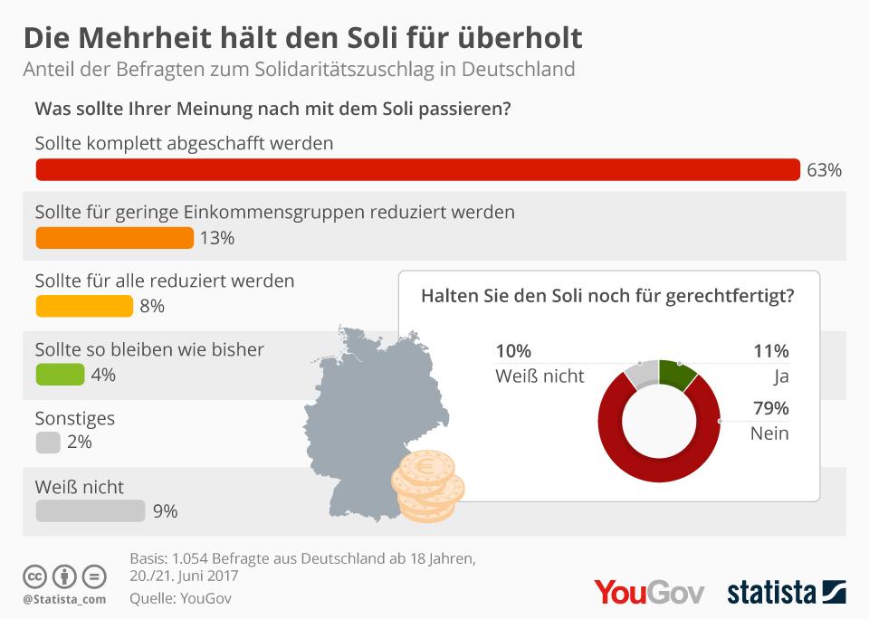 Infografik: Die Mehrheit hält den Soli für überholt | Statista