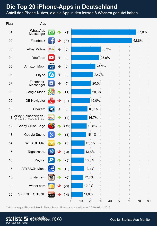 Infografik: Die Top 20 iPhone-Apps in Deutschland   Statista